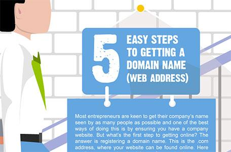 5 easy steps to getting a domain name